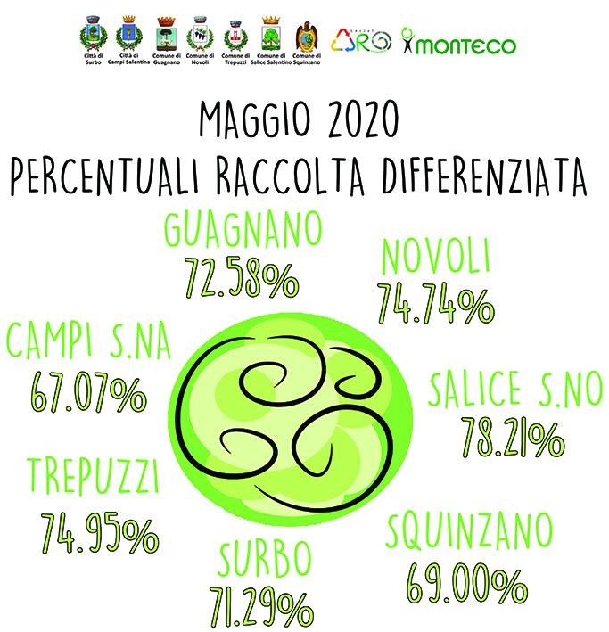 AROLE1 Percentuali Raccolta Differenziata - Maggio 2020